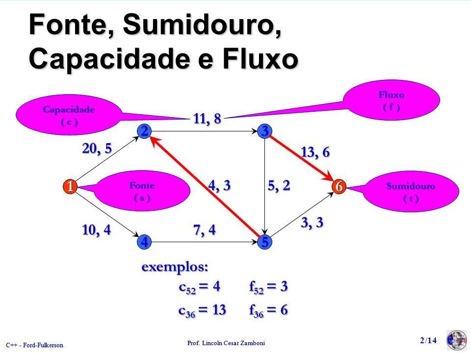 C++ - Ford-Fulkerson Prof. Lincoln Cesar Zamboni Fonte, Sumidouro, Capacidade e Fluxo 23 16 45 20, 5 11, 8 5, 2 7, 4 4, 3 3, 3 13, 6 10, 4 Fonte ( s )