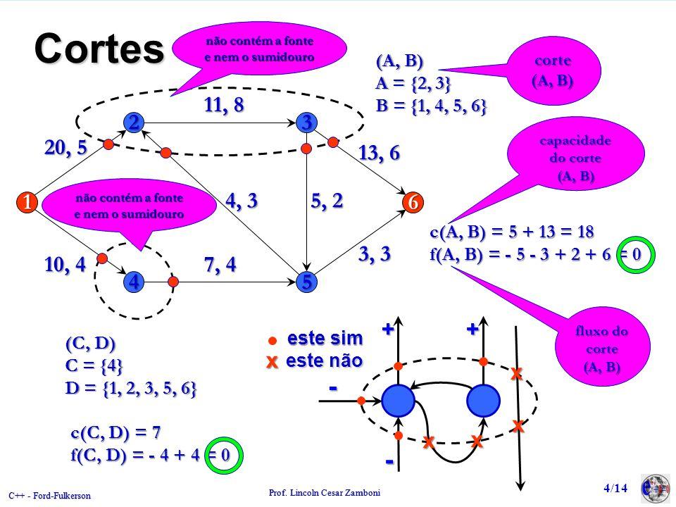 C++ - Ford-Fulkerson Prof. Lincoln Cesar Zamboni Cortes 23 16 45 20, 5 11, 8 5, 2 7, 4 4, 3 3, 3 13, 6 10, 4 corte (A, B) c(A, B) = 5 + 13 = 18 f(A, B
