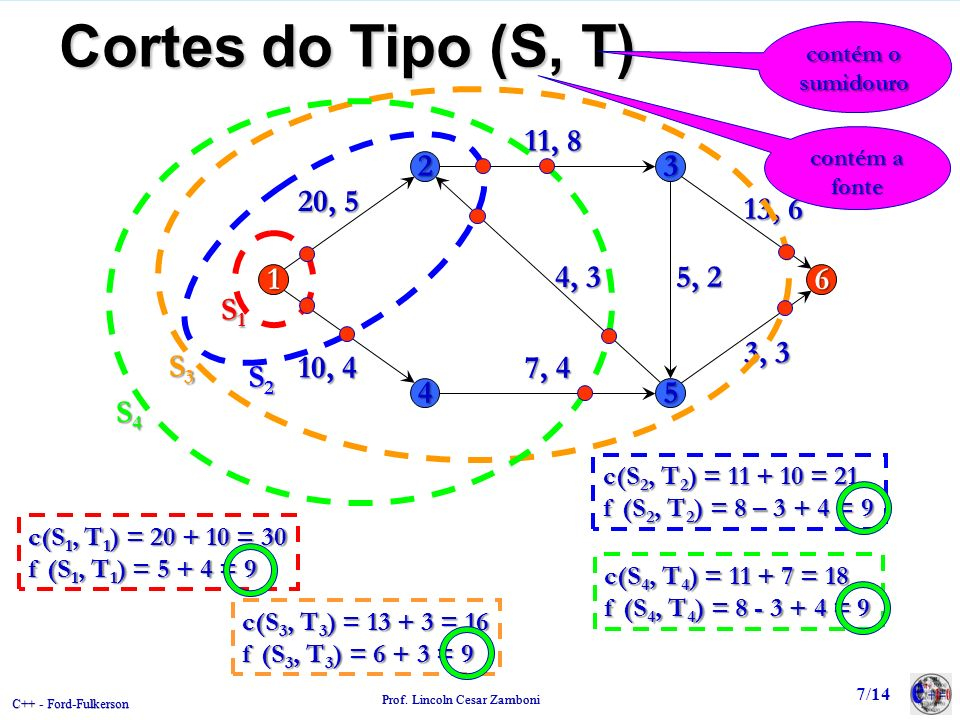 C++ - Ford-Fulkerson Prof. Lincoln Cesar Zamboni Cortes do Tipo (S, T) 23 16 45 20, 5 11, 8 5, 2 7, 4 4, 3 3, 3 13, 6 10, 4 c(S 1, T 1 ) = 20 + 10 = 3