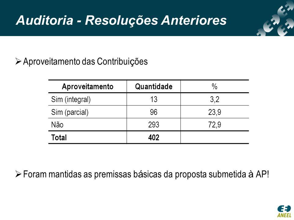 Aproveitamento das Contribui ç ões Foram mantidas as premissas b á sicas da proposta submetida à AP! AproveitamentoQuantidade % Sim (integral)133,2 Si