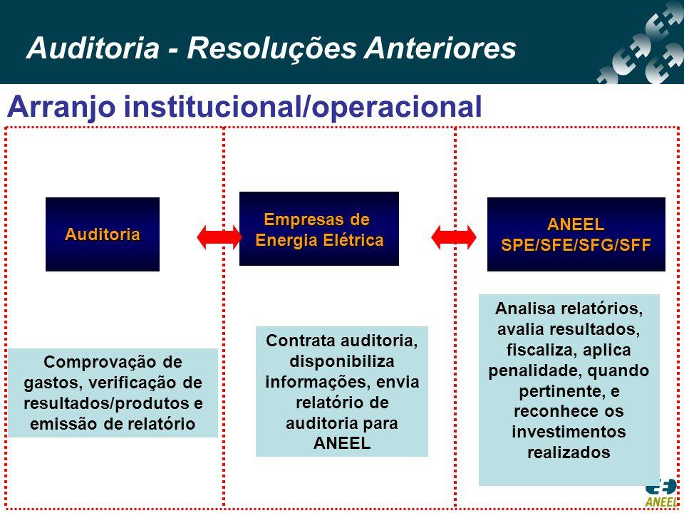 Auditoria Empresas de Energia Elétrica ANEELSPE/SFE/SFG/SFF Contrata auditoria, disponibiliza informações, envia relatório de auditoria para ANEEL Com