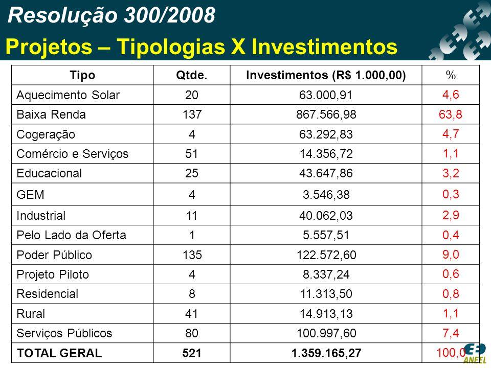 Resolução 300/2008 Projetos – Tipologias X Investimentos TipoQtde.Investimentos (R$ 1.000,00)% Aquecimento Solar2063.000,91 4,6 Baixa Renda137867.566,