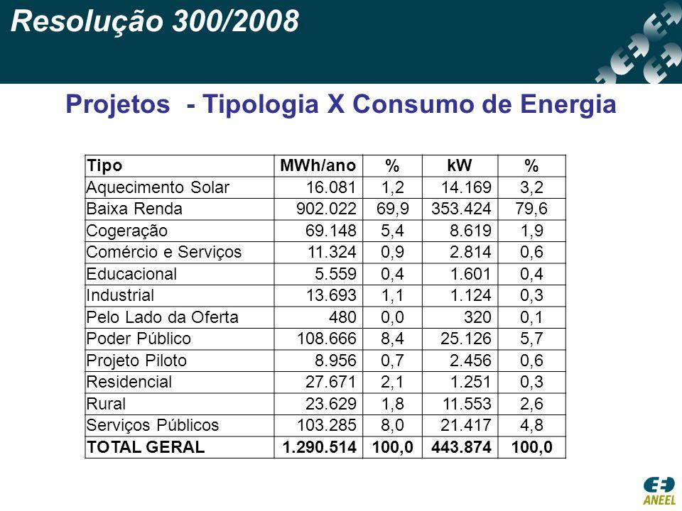 Resolução 300/2008 Projetos - Tipologia X Consumo de Energia TipoMWh/ano%kW% Aquecimento Solar16.0811,214.1693,2 Baixa Renda902.02269,9353.42479,6 Cog