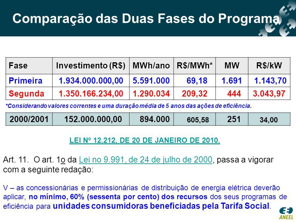Comparação das Duas Fases do Programa Fase Investimento (R$) MWh/ano R$/MWh* MWR$/kW Primeira1.934.000.000,005.591.000 69,181.691 1.143,70 Segunda1.35