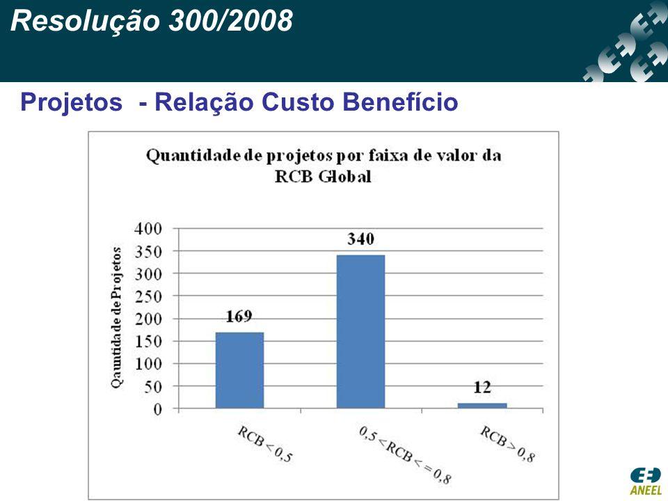 Resolução 300/2008 Projetos - Relação Custo Benefício