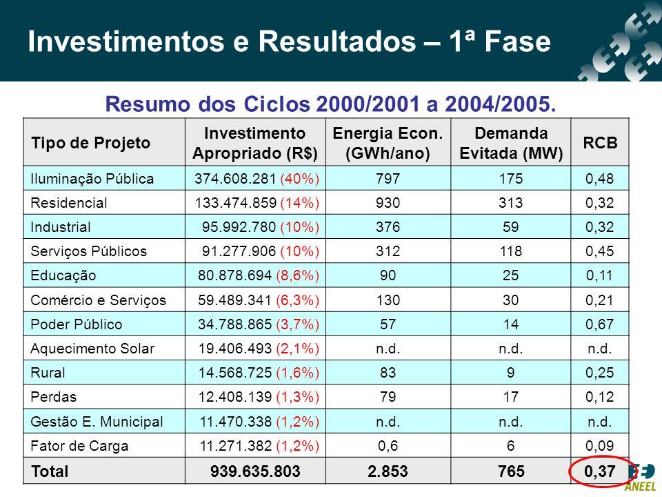 Tipo de Projeto Investimento Apropriado (R$) Energia Econ. (GWh/ano) Demanda Evitada (MW) RCB Iluminação Pública374.608.281 (40%)7971750,48 Residencia
