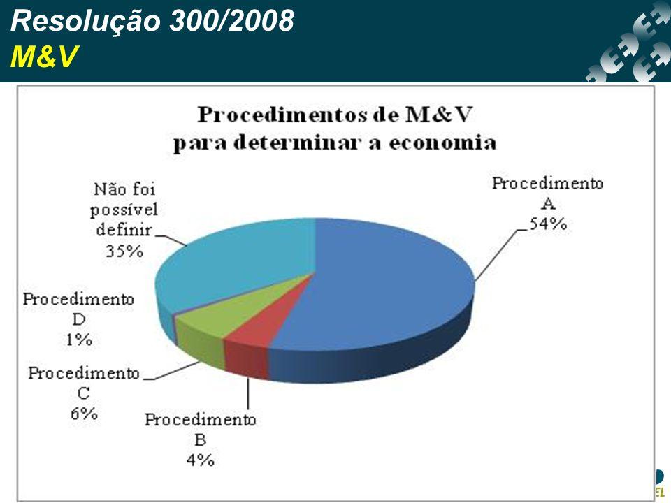 Resolução 300/2008 M&V