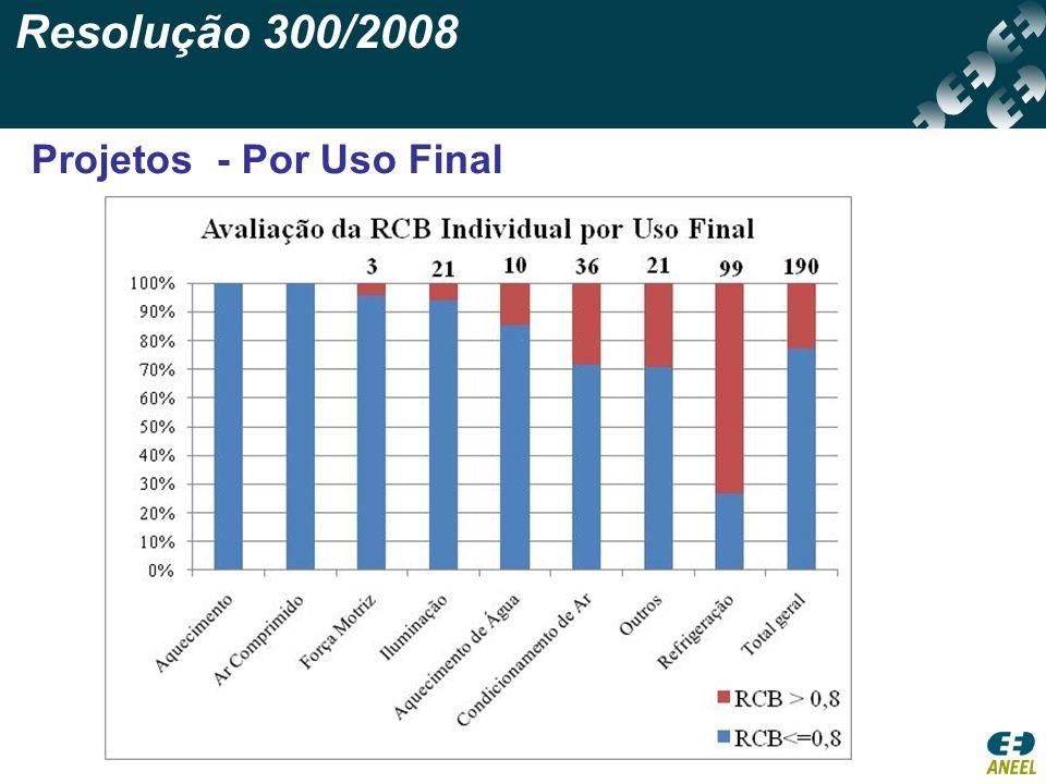 Resolução 300/2008 Projetos - Por Uso Final