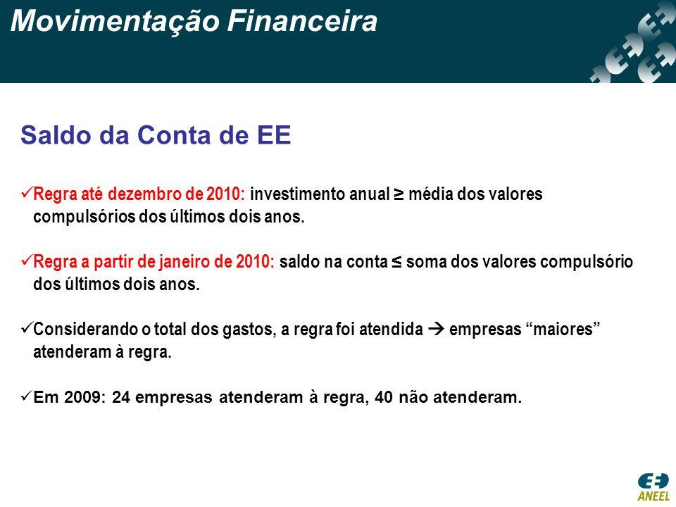 Movimentação Financeira Saldo da Conta de EE Regra até dezembro de 2010: investimento anual média dos valores compulsórios dos últimos dois anos. Regr