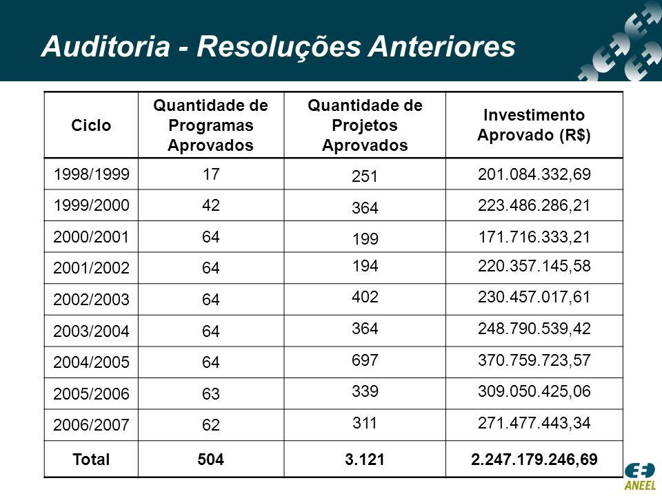 Ciclo Quantidade de Programas Aprovados Quantidade de Projetos Aprovados Investimento Aprovado (R$) 1998/199917 251 201.084.332,69 1999/200042 364 223