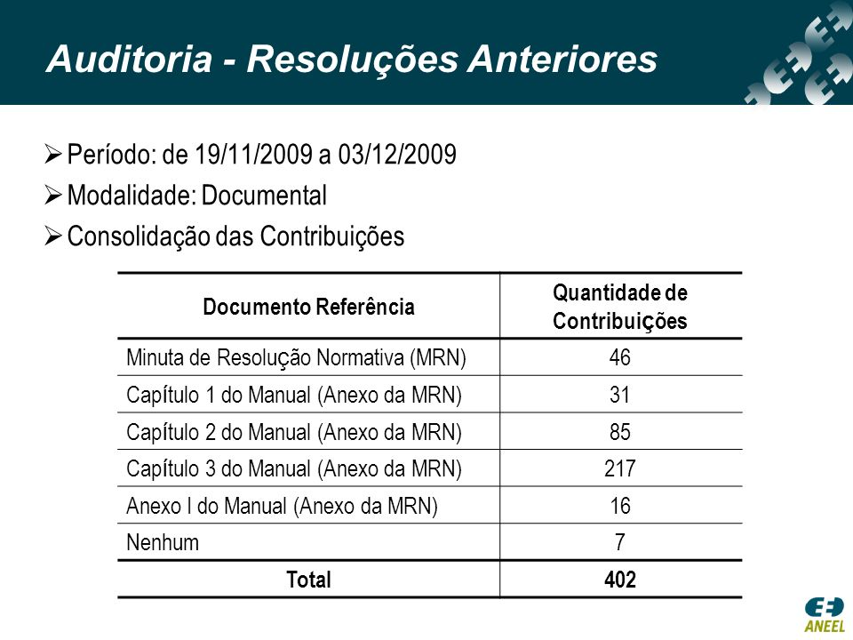 Período: de 19/11/2009 a 03/12/2009 Modalidade: Documental Consolidação das Contribuições Documento Referência Quantidade de Contribui ç ões Minuta de