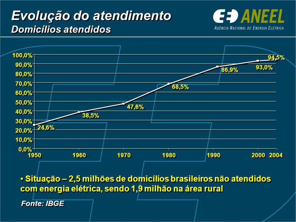Evolução do atendimento Domicílios atendidos Evolução do atendimento Domicílios atendidos Fonte: IBGE 2004 24,6% 38,5% 47,6% 68,5% 86,9% 94,5% 93,0% 0,0% 10,0% 20,0% 30,0% 40,0% 50,0% 60,0% 70,0% 80,0% 90,0% 100,0% 1950 1960 1970 1980 1990 2000 Situação – 2,5 milhões de domicílios brasileiros não atendidos com energia elétrica, sendo 1,9 milhão na área rural