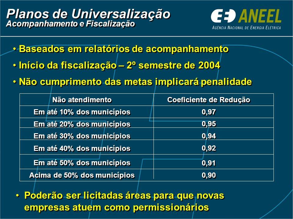 Baseados em relatórios de acompanhamento Início da fiscalização – 2º semestre de 2004 Não cumprimento das metas implicará penalidade Baseados em relatórios de acompanhamento Início da fiscalização – 2º semestre de 2004 Não cumprimento das metas implicará penalidade Planos de Universalização Acompanhamento e Fiscalização Planos de Universalização Acompanhamento e Fiscalização Não atendimento Coeficiente de Redução Em até 10% dos municípios 0,97 0,95 0,94 0,92 0,91 0,90 Em até 20% dos municípios Em até 30% dos municípios Em até 40% dos municípios Em até 50% dos municípios Acima de 50% dos municípios Poderão ser licitadas áreas para que novas empresas atuem como permissionários