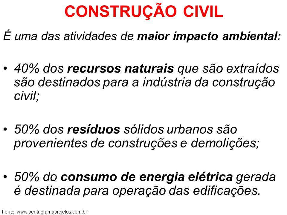 CONSTRUÇÃO CIVIL É uma das atividades de maior impacto ambiental: 40% dos recursos naturais que são extraídos são destinados para a indústria da const