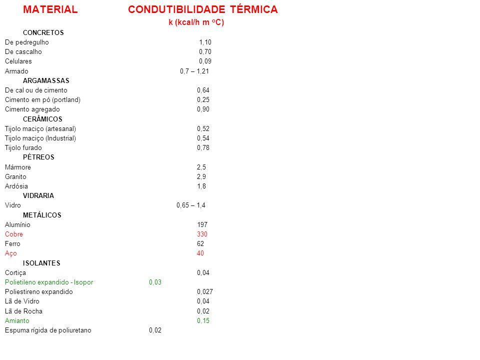MATERIAL CONDUTIBILIDADE TÉRMICA k (kcal/h m o C) CONCRETOS De pedregulho 1,10 De cascalho 0,70 Celulares 0,09 Armado 0,7 – 1,21 ARGAMASSAS De cal ou