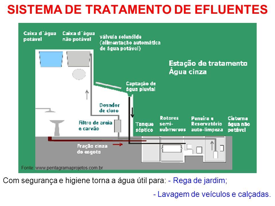 SISTEMA DE TRATAMENTO DE EFLUENTES Fonte: www.pentagramaprojetos.com.br Com segurança e higiene torna a água útil para: - Rega de jardim; - Lavagem de