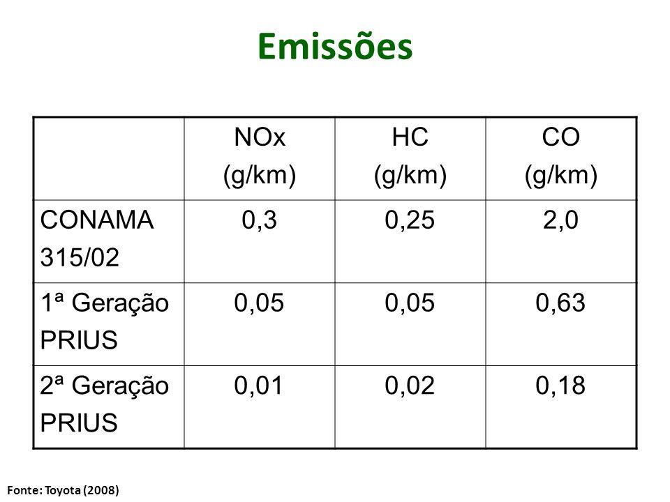 Emissões NOx (g/km) HC (g/km) CO (g/km) CONAMA 315/02 0,30,252,0 1ª Geração PRIUS 0,05 0,63 2ª Geração PRIUS 0,010,020,18 Fonte: Toyota (2008)