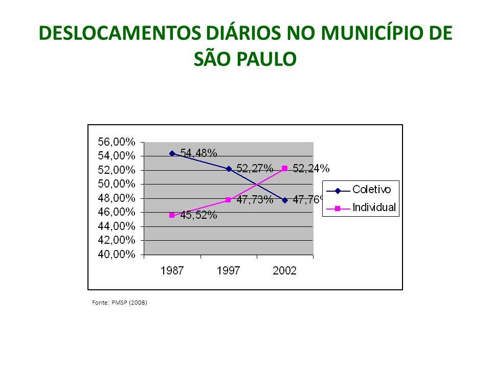 DESLOCAMENTOS DIÁRIOS NO MUNICÍPIO DE SÃO PAULO Fonte: PMSP (2008)