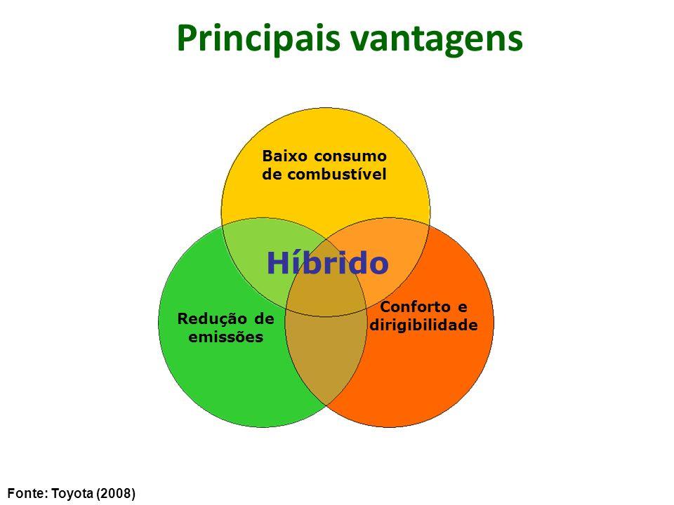 Principais vantagens Híbrido Conforto e dirigibilidade Redução de emissões Baixo consumo de combustível Fonte: Toyota (2008)