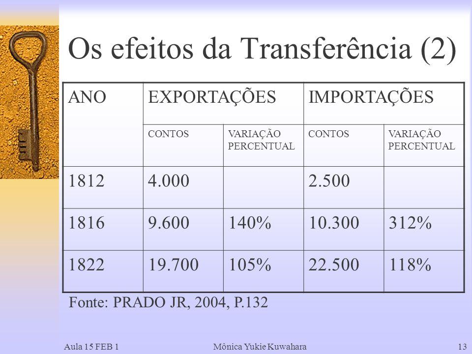 Aula 15 FEB 1Mônica Yukie Kuwahara13 Os efeitos da Transferência (2) ANOEXPORTAÇÕESIMPORTAÇÕES CONTOSVARIAÇÃO PERCENTUAL CONTOSVARIAÇÃO PERCENTUAL 18124.0002.500 18169.600140%10.300312% 182219.700105%22.500118% Fonte: PRADO JR, 2004, P.132