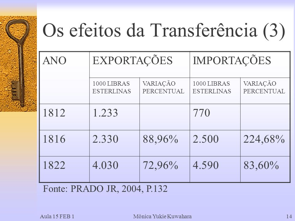 Aula 15 FEB 1Mônica Yukie Kuwahara14 Os efeitos da Transferência (3) ANOEXPORTAÇÕESIMPORTAÇÕES 1000 LIBRAS ESTERLINAS VARIAÇÃO PERCENTUAL 1000 LIBRAS ESTERLINAS VARIAÇÃO PERCENTUAL 18121.233770 18162.33088,96%2.500224,68% 18224.03072,96%4.59083,60% Fonte: PRADO JR, 2004, P.132