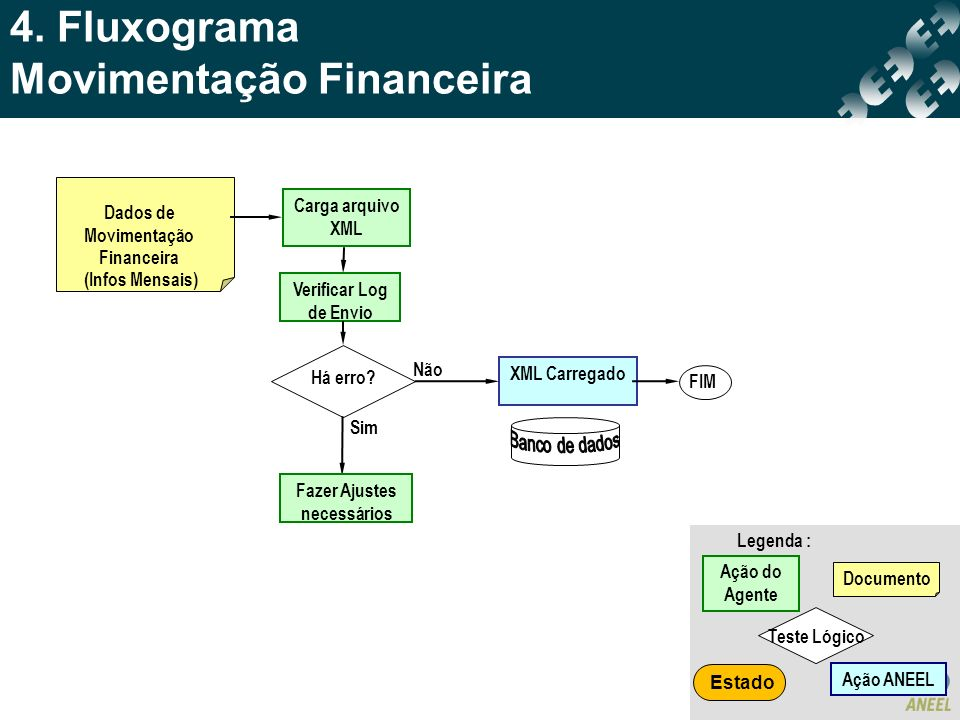 4. Fluxograma Movimentação Financeira Dados de Movimentação Financeira (Infos Mensais) XML Carregado Não FIM Carga arquivo XML Há erro? Sim Verificar