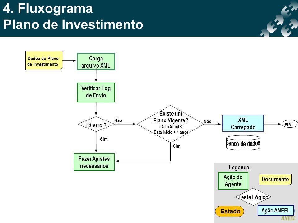 4. Fluxograma Plano de Investimento Dados do Plano de Investimento Carga arquivo XML XML Carregado Não Sim Não FIM Há erro ? Existe um Plano Vigente?