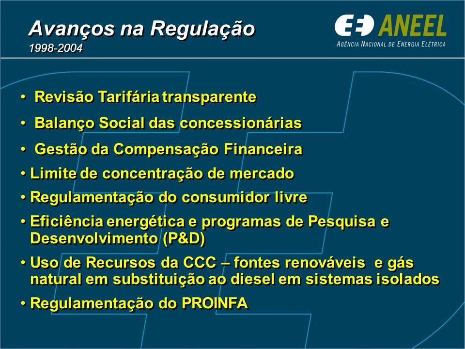 Revisão Tarifária transparente Balanço Social das concessionárias Gestão da Compensação Financeira Limite de concentração de mercado Regulamentação do
