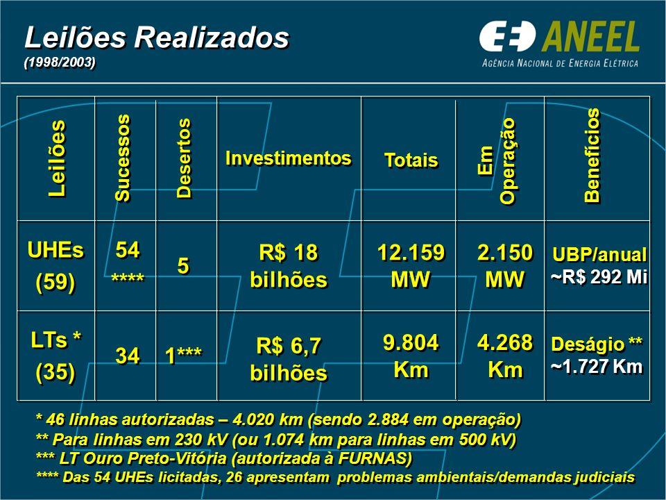 9.804 Km 12.159 MW Totais Deságio ** ~1.727 Km R$ 6,7 bilhões 1*** 34 LTs * (35) LTs * (35) UBP/anual ~R$ 292 Mi R$ 18 bilhões 5 5 54 **** 54 **** UHE