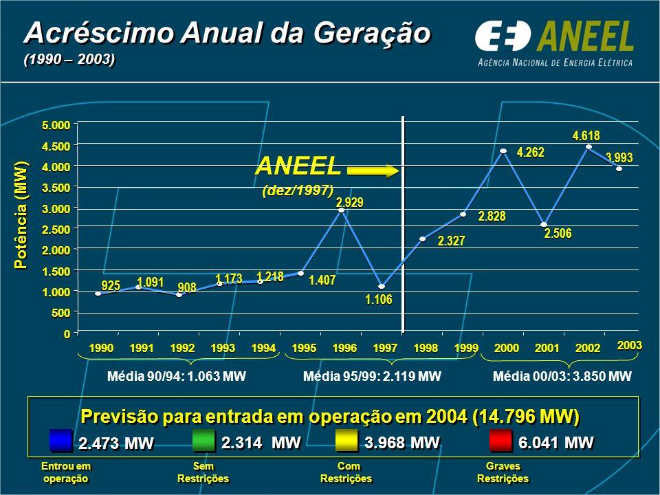 Acréscimo Anual da Geração (1990 – 2003) Acréscimo Anual da Geração (1990 – 2003) 1.106 4.618 2.327 2.828 4.262 2.506 2.929 1.407 1.218 1.173 908 1.09