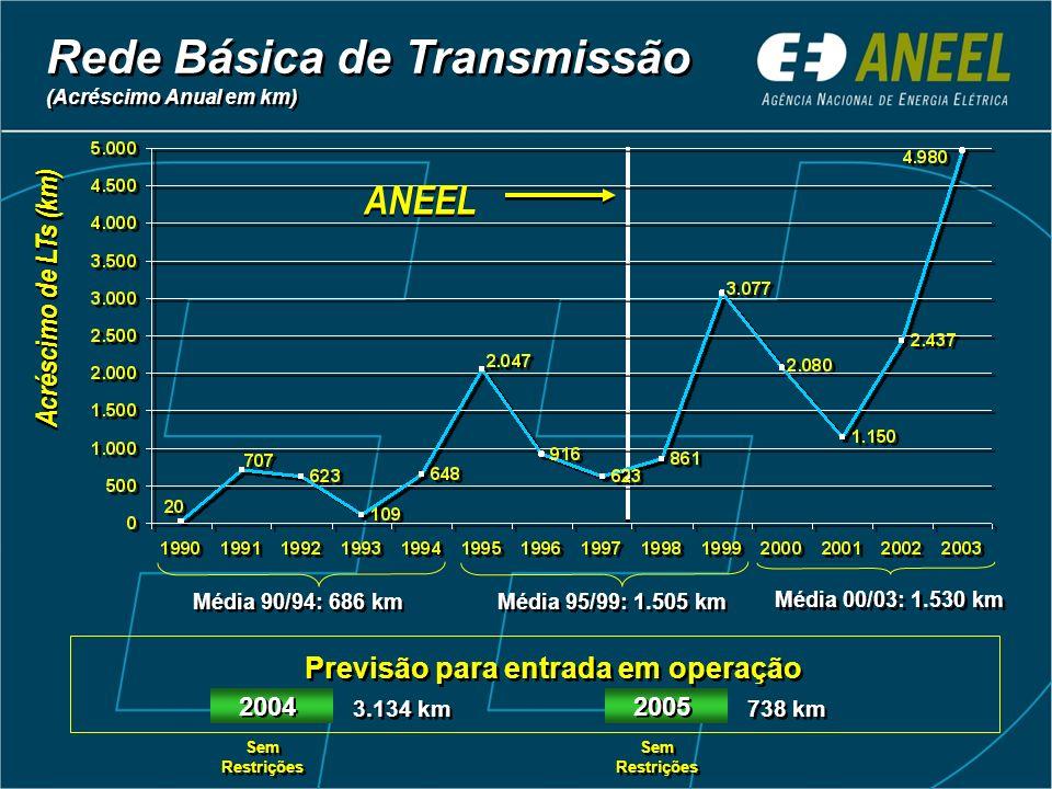 Rede Básica de Transmissão (Acréscimo Anual em km) Média 95/99: 1.505 km Previsão para entrada em operação 3.134 km Acréscimo de LTs (km) ANEEL Média