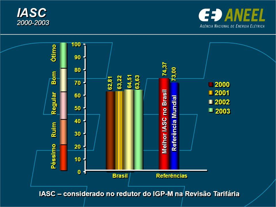 62,81 74,37 73,00 63,22 64,51 0 0 10 20 30 40 50 60 70 80 90 100 Brasil Referências 2000 2001 2002 Péssimo Ruim Regular Bom Ótimo IASC 2000-2003 IASC