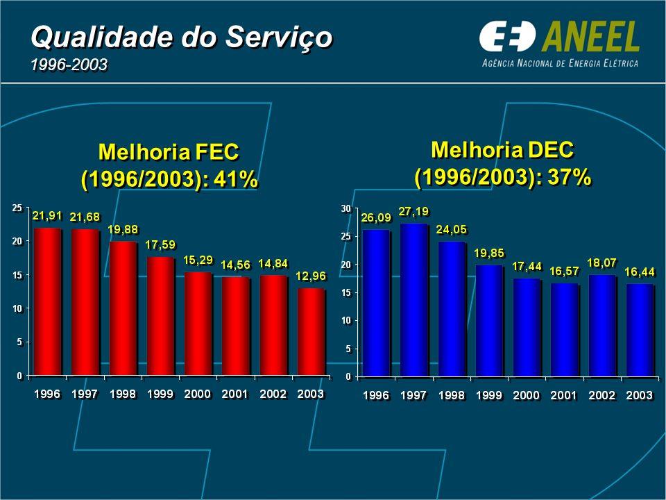 Qualidade do Serviço 1996-2003 Melhoria FEC (1996/2003): 41% Melhoria DEC (1996/2003): 37%