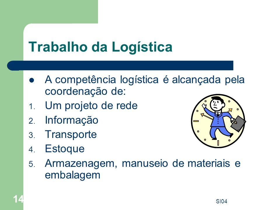 SI04 14 Trabalho da Logística A competência logística é alcançada pela coordenação de: 1. Um projeto de rede 2. Informação 3. Transporte 4. Estoque 5.