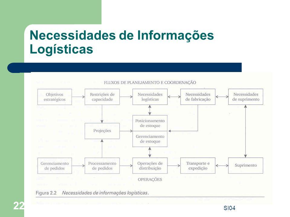 SI04 22 Necessidades de Informações Logísticas
