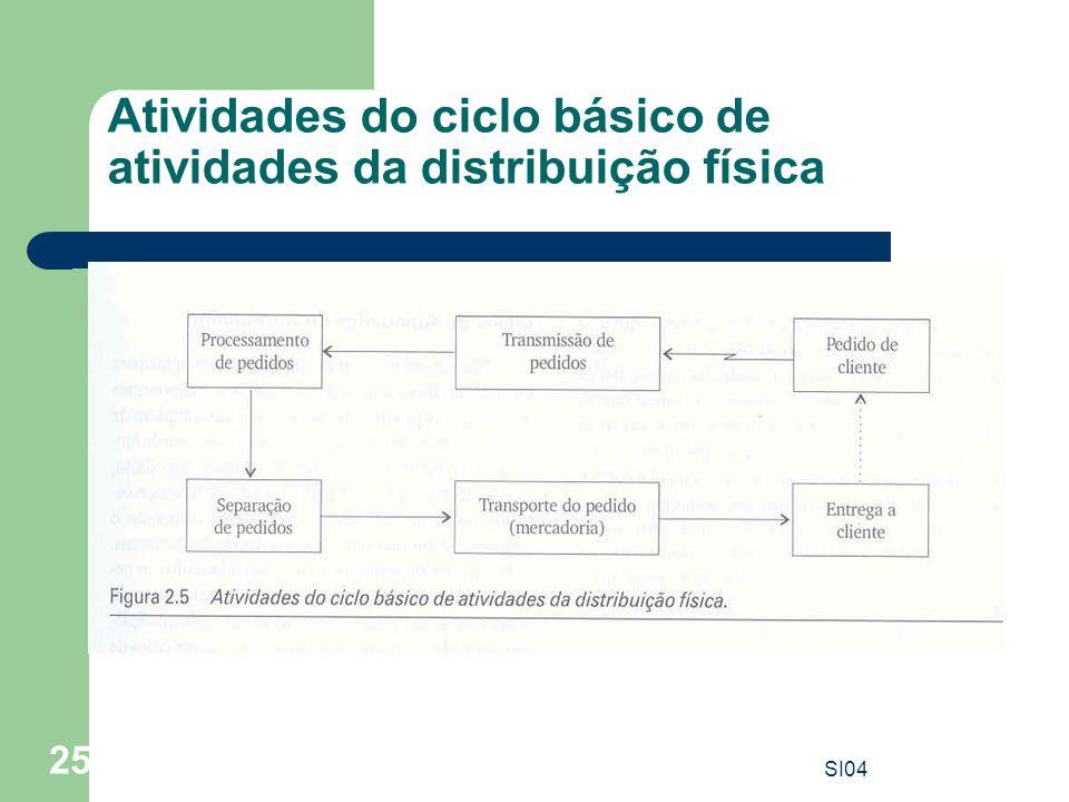 SI04 25 Atividades do ciclo básico de atividades da distribuição física