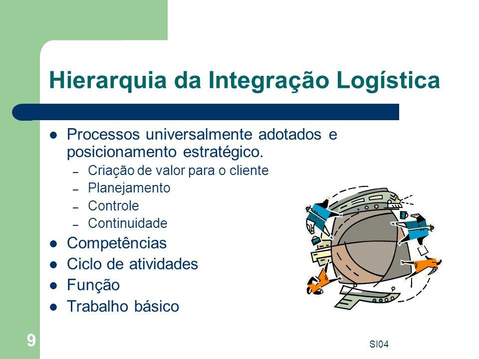 SI04 9 Hierarquia da Integração Logística Processos universalmente adotados e posicionamento estratégico. – Criação de valor para o cliente – Planejam