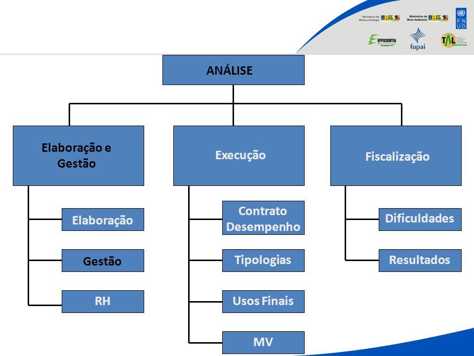 ANÁLISE Elaboração e Gestão Execução Fiscalização Elaboração Gestão RH Contrato Desempenho Tipologias Usos Finais Dificuldades Resultados MV