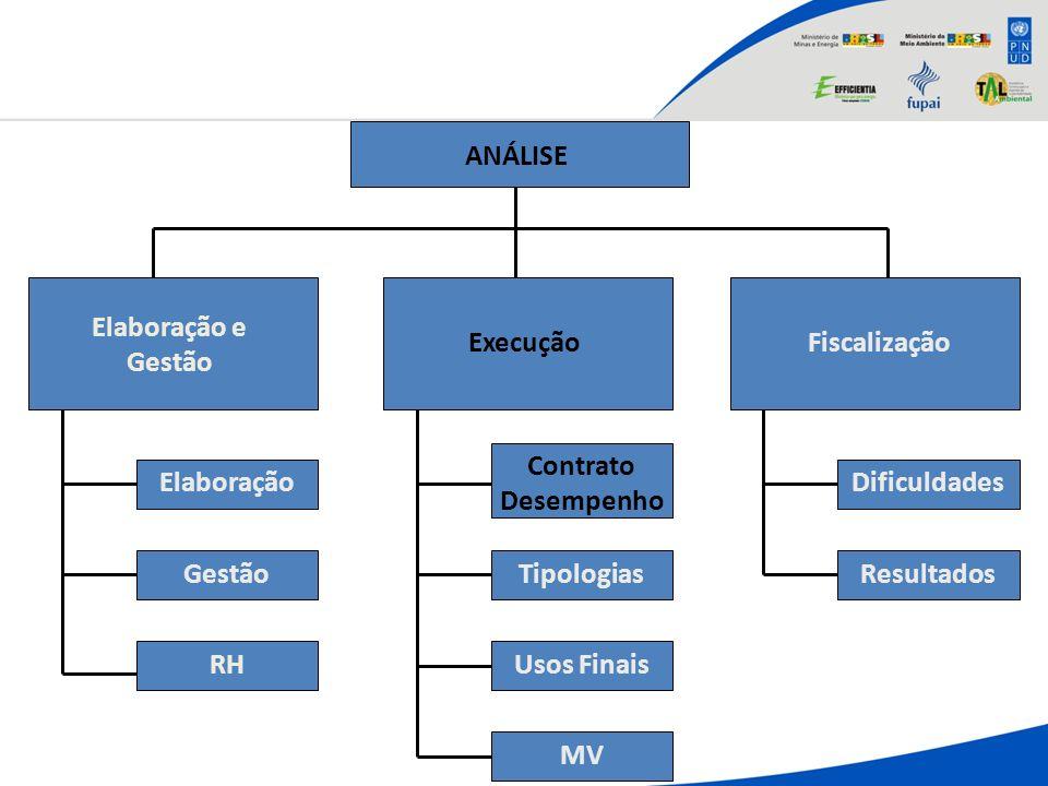 ANÁLISE Elaboração e Gestão ExecuçãoFiscalização Elaboração Gestão RH Contrato Desempenho Tipologias Usos Finais Dificuldades Resultados MV
