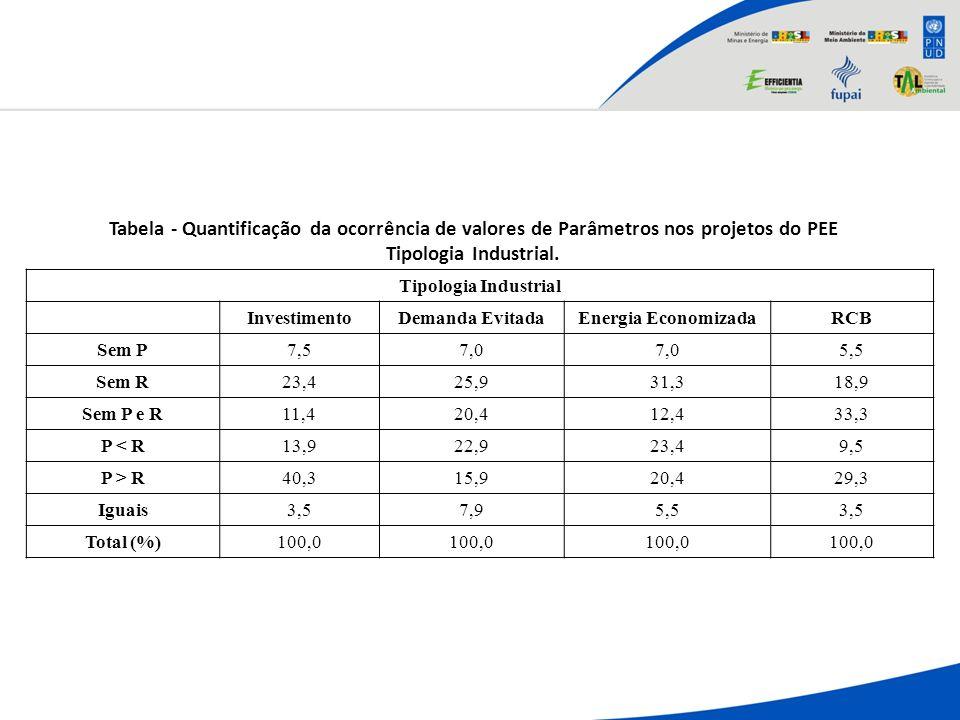 Tabela - Quantificação da ocorrência de valores de Parâmetros nos projetos do PEE Tipologia Industrial. Tipologia Industrial InvestimentoDemanda Evita