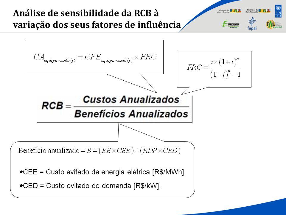 Análise de sensibilidade da RCB à variação dos seus fatores de influência CEE = Custo evitado de energia elétrica [R$/MWh]. CED = Custo evitado de dem