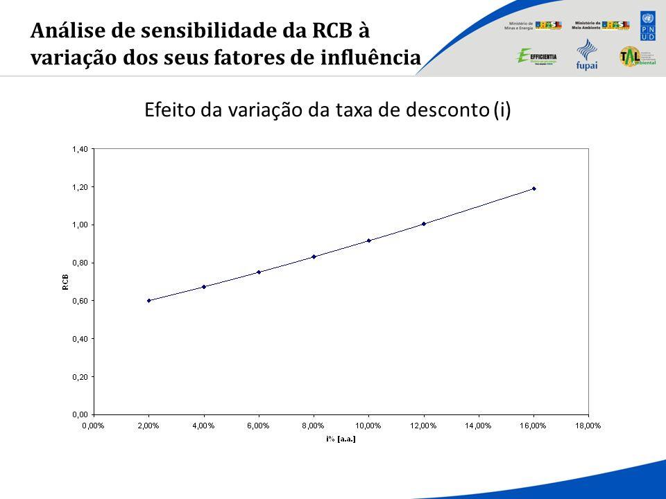 Análise de sensibilidade da RCB à variação dos seus fatores de influência Efeito da variação da taxa de desconto (i)