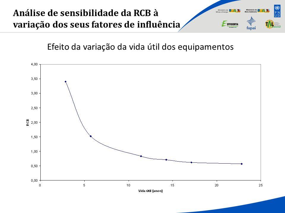 Análise de sensibilidade da RCB à variação dos seus fatores de influência Efeito da variação da vida útil dos equipamentos