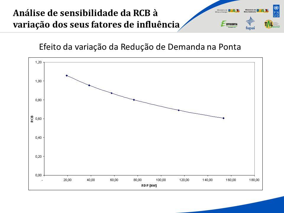 Análise de sensibilidade da RCB à variação dos seus fatores de influência Efeito da variação da Redução de Demanda na Ponta
