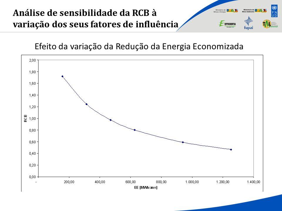 Análise de sensibilidade da RCB à variação dos seus fatores de influência Efeito da variação da Redução da Energia Economizada