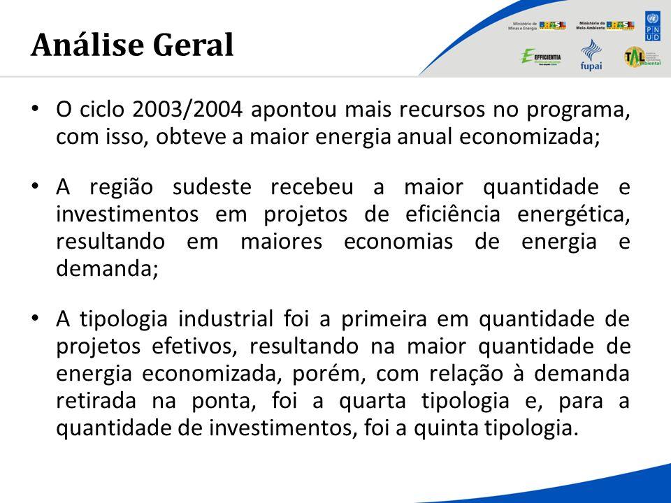 Análise Geral O ciclo 2003/2004 apontou mais recursos no programa, com isso, obteve a maior energia anual economizada; A região sudeste recebeu a maio