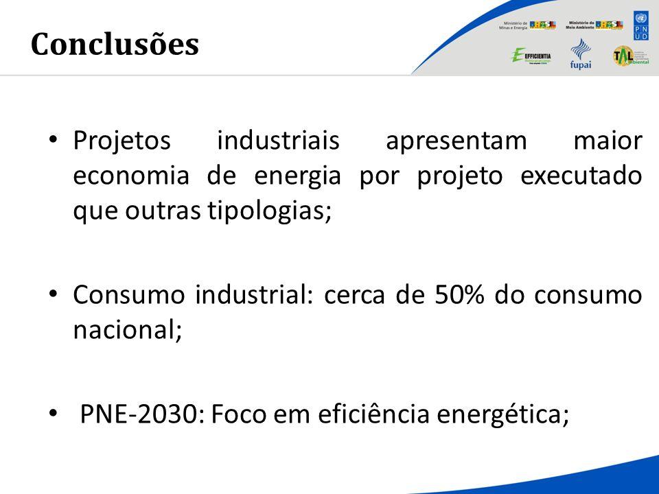 Projetos industriais apresentam maior economia de energia por projeto executado que outras tipologias; Consumo industrial: cerca de 50% do consumo nac