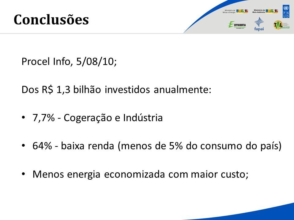 Procel Info, 5/08/10; Dos R$ 1,3 bilhão investidos anualmente: 7,7% - Cogeração e Indústria 64% - baixa renda (menos de 5% do consumo do país) Menos e