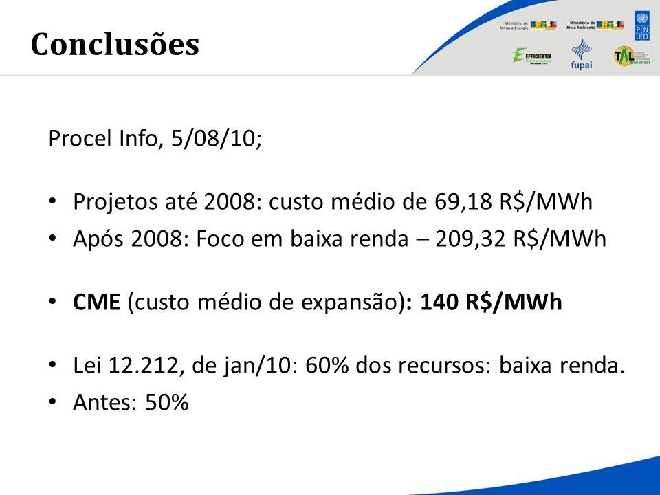 Procel Info, 5/08/10; Projetos até 2008: custo médio de 69,18 R$/MWh Após 2008: Foco em baixa renda – 209,32 R$/MWh CME (custo médio de expansão): 140