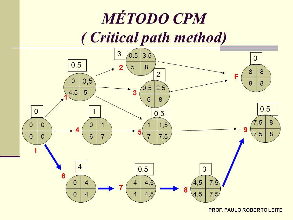 PROF. PAULO ROBERTO LEITE MÉTODO CPM ( Critical path method) 00 00 76 10 7,57 1,51 40 40 85 3,50,5 54,5 0 86 2,50,5 87,5 8 4,54 4 88 88 7,54,5 7,54,5